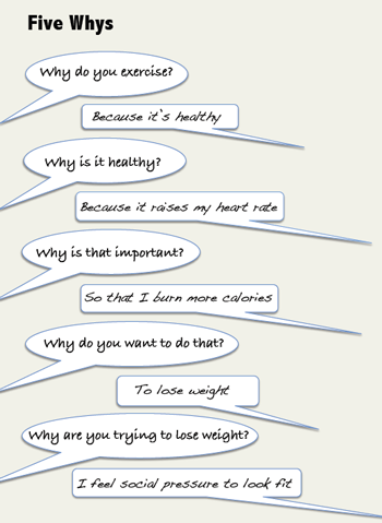 The Five Whys, via IDEO